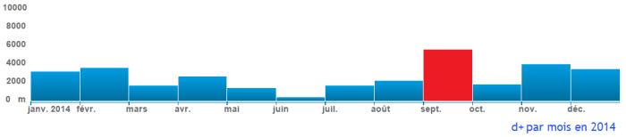 denevilé par mois en 2014