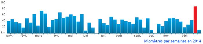 kilometre par semaine en 2014